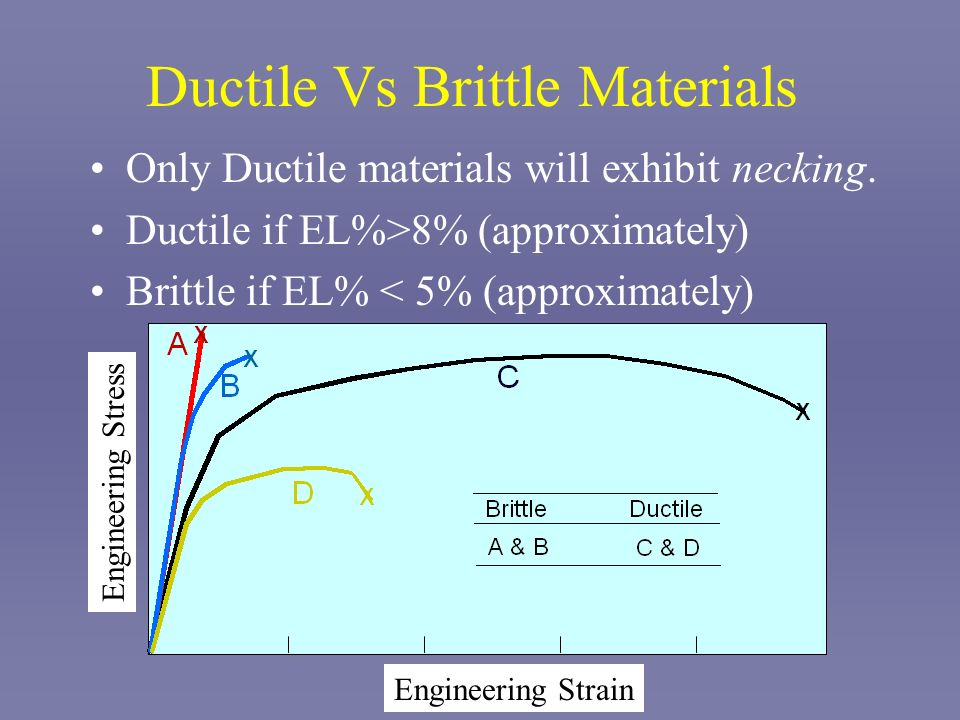 Ductile Vs Brittle Materials