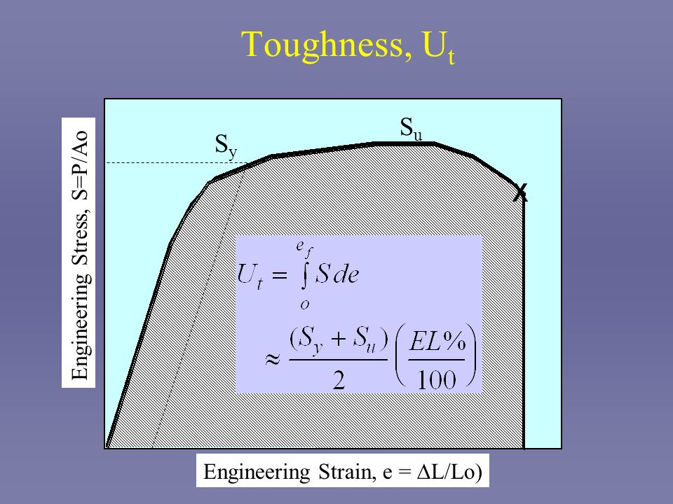 Toughness, Ut Su Sy Engineering Stress, S=P/Ao