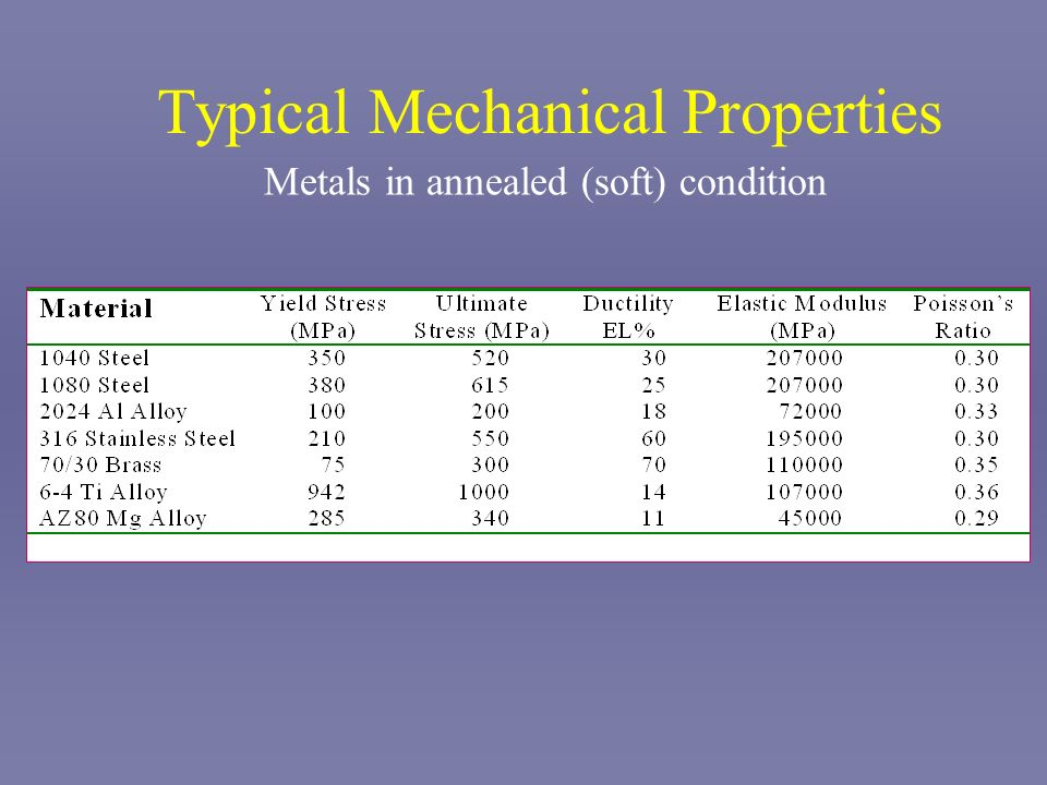 Typical Mechanical Properties