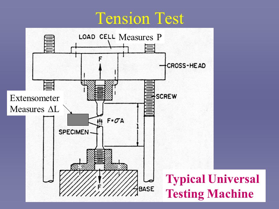 Tension Test Typical Universal Testing Machine Measures P Extensometer