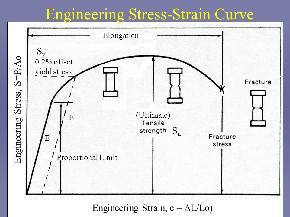 Engineering Stress-Strain Curve