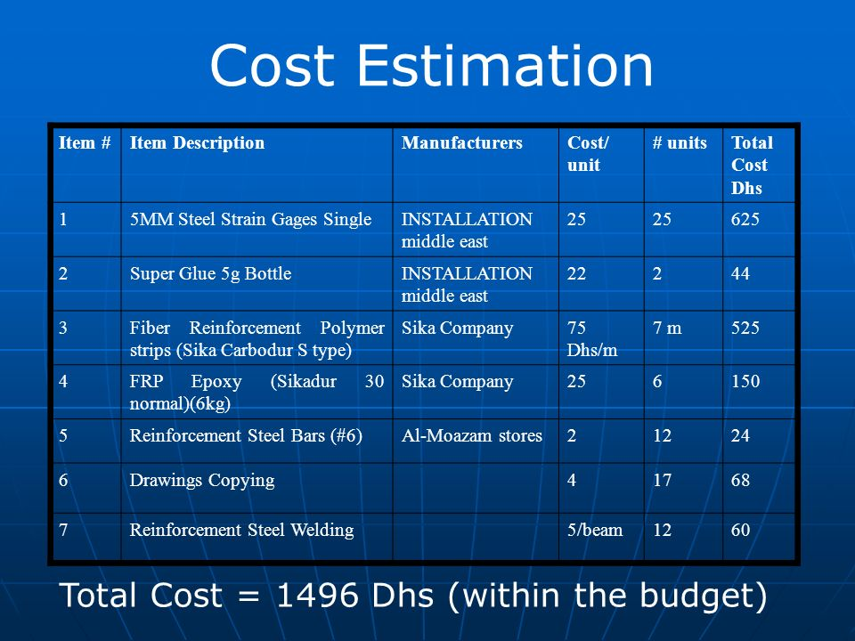 Cost Estimation Total Cost = 1496 Dhs (within the budget)