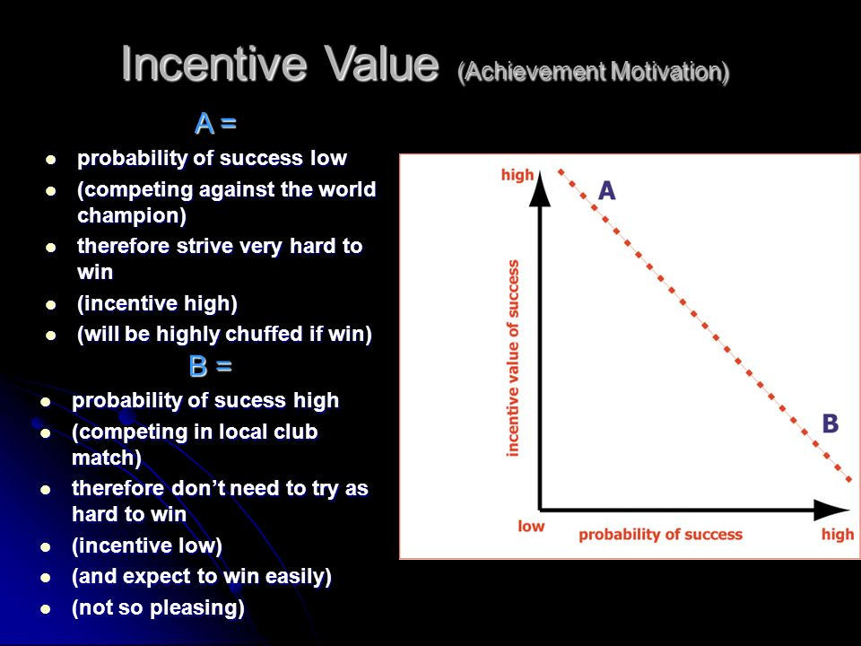 Incentive Value (Achievement Motivation)