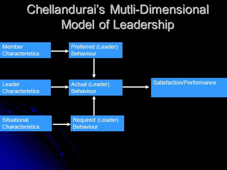 Chellandurai's Mutli-Dimensional Model of Leadership