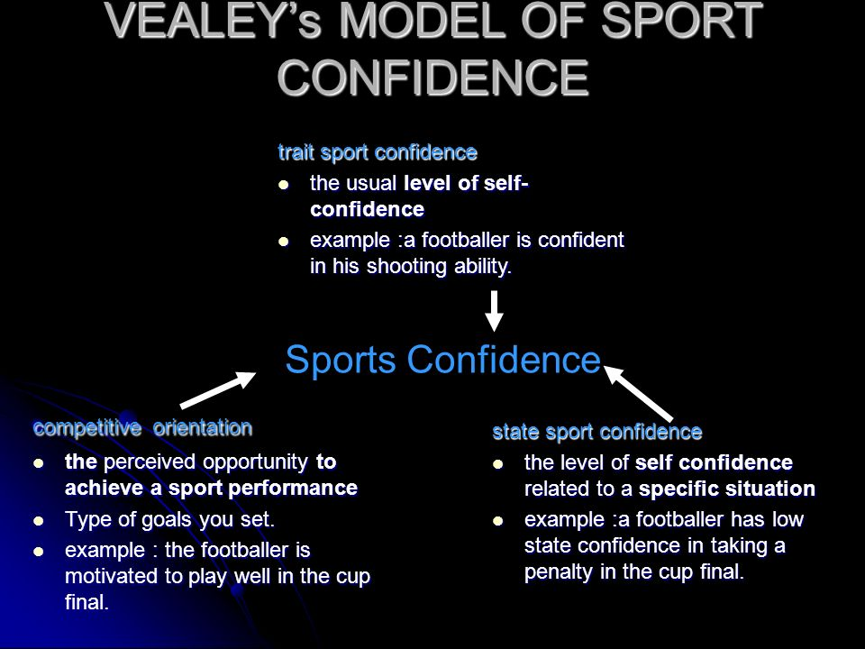 VEALEY's MODEL OF SPORT CONFIDENCE