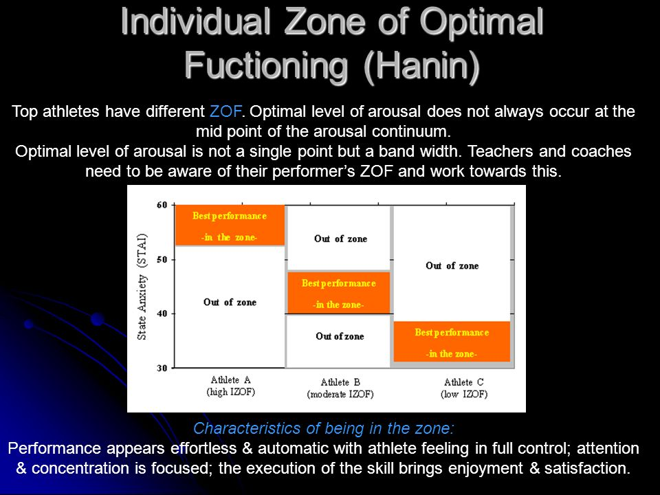 Individual Zone of Optimal Fuctioning (Hanin)