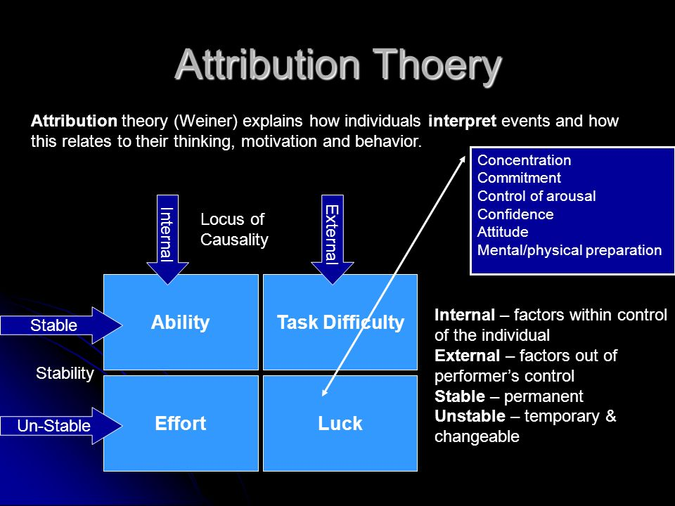 Attribution Thoery Ability Task Difficulty Effort Luck