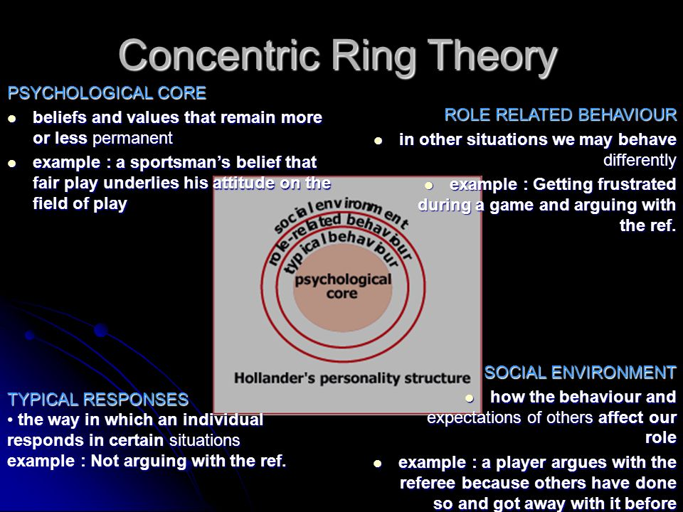 Concentric Ring Theory