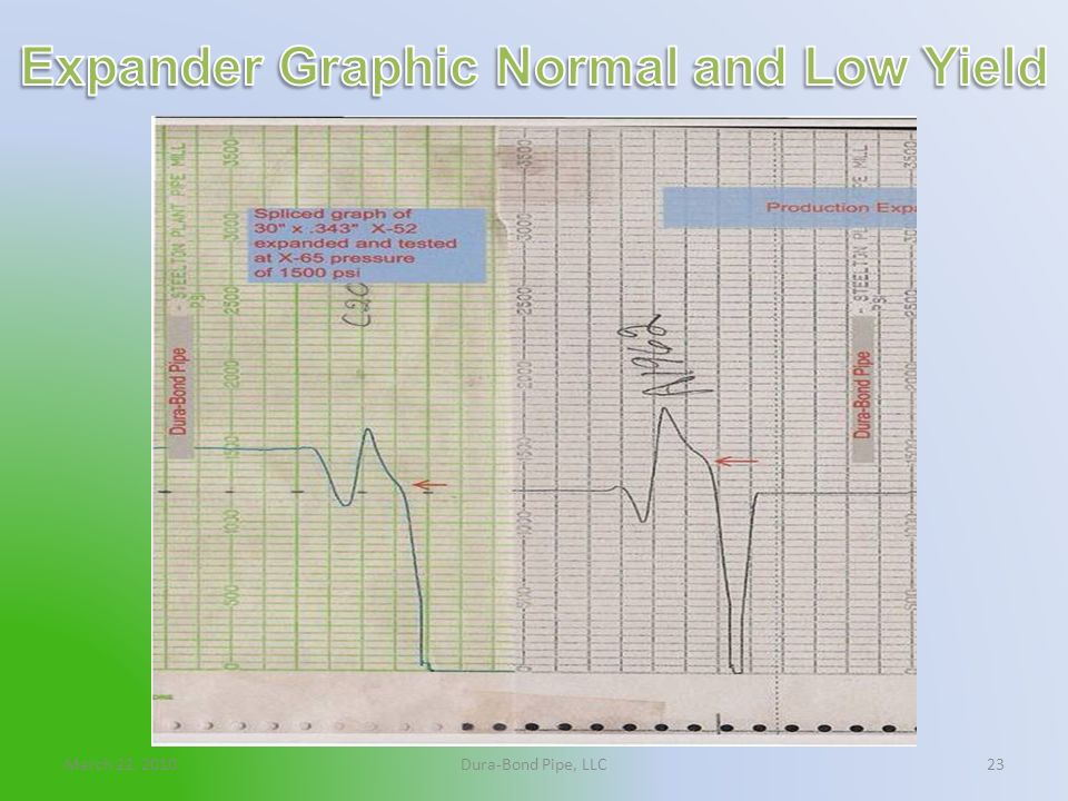 Expander Graphic Normal and Low Yield
