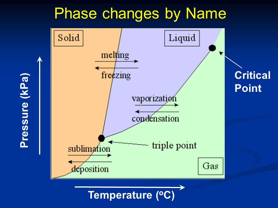 Phase changes by Name Critical Point Pressure (kPa) Temperature (oC)