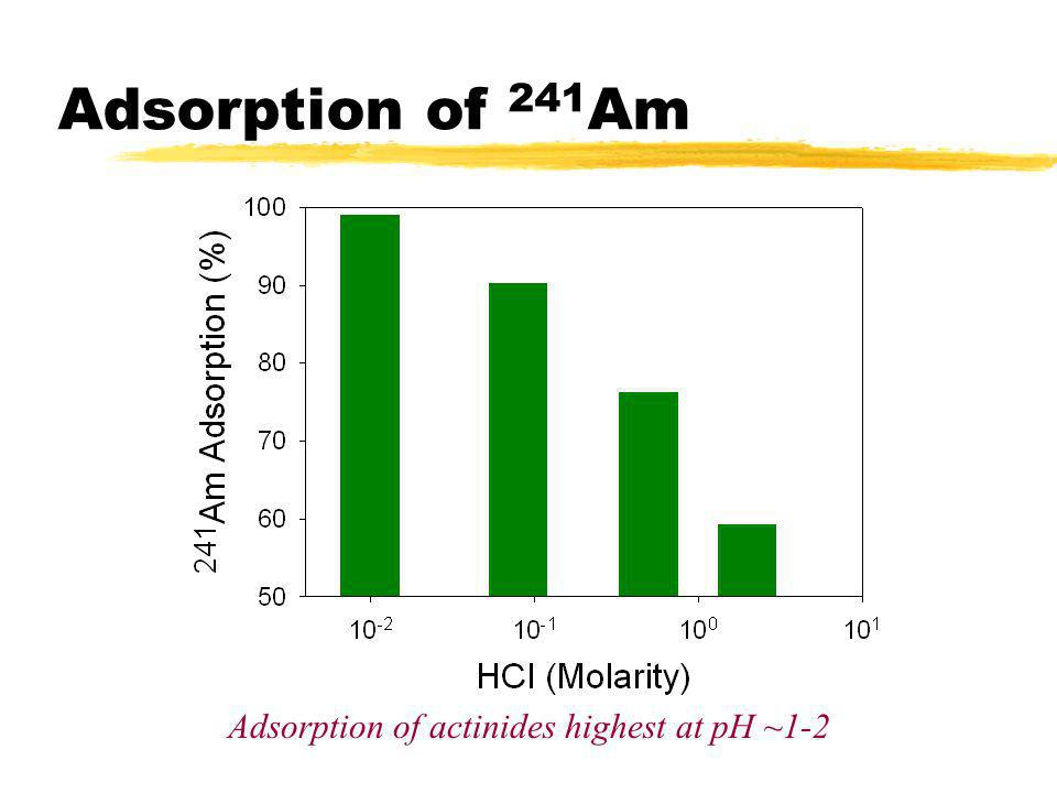 Adsorption of actinides highest at pH ~1-2