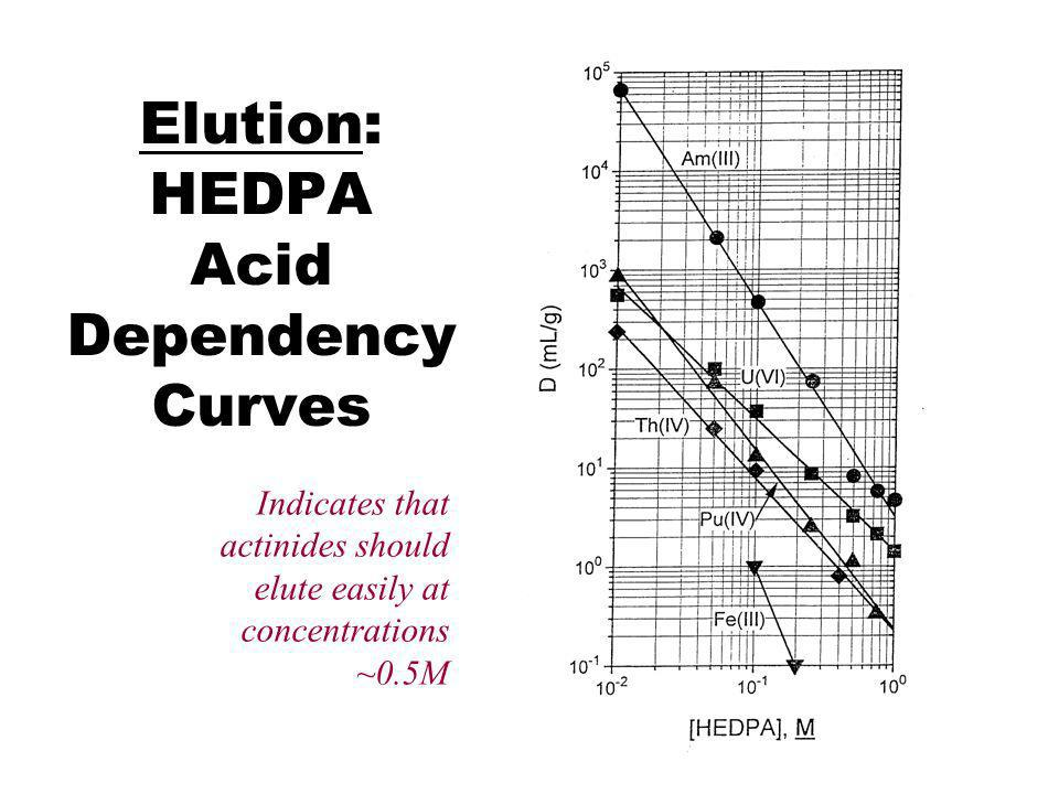 Elution: HEDPA Acid Dependency Curves