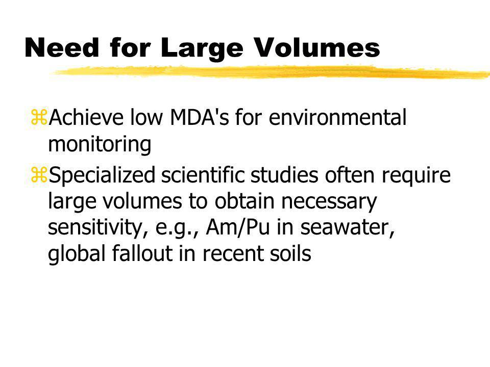 Need for Large Volumes Achieve low MDA s for environmental monitoring