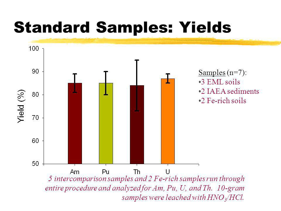 Standard Samples: Yields