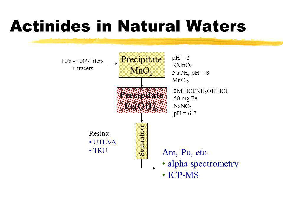 Actinides in Natural Waters
