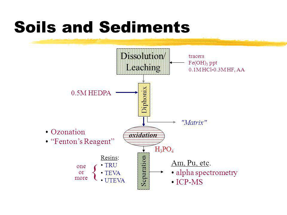 { Soils and Sediments Dissolution/ Leaching Ozonation