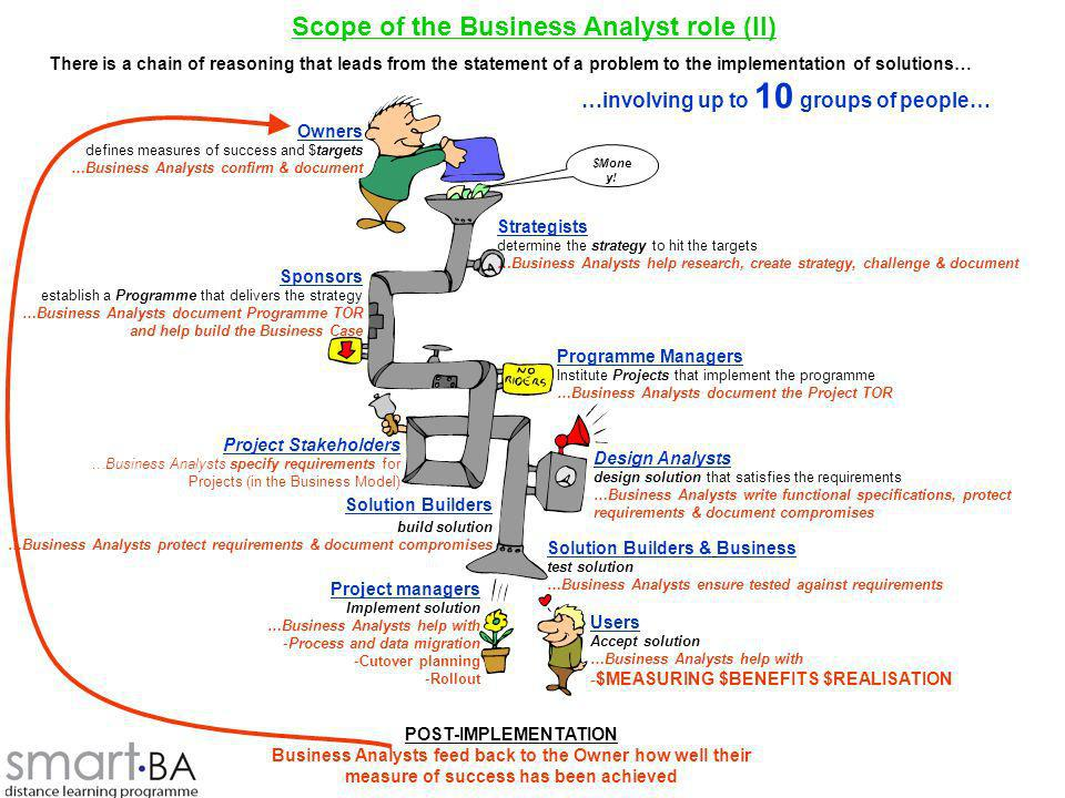 Scope of the Business Analyst role (II)