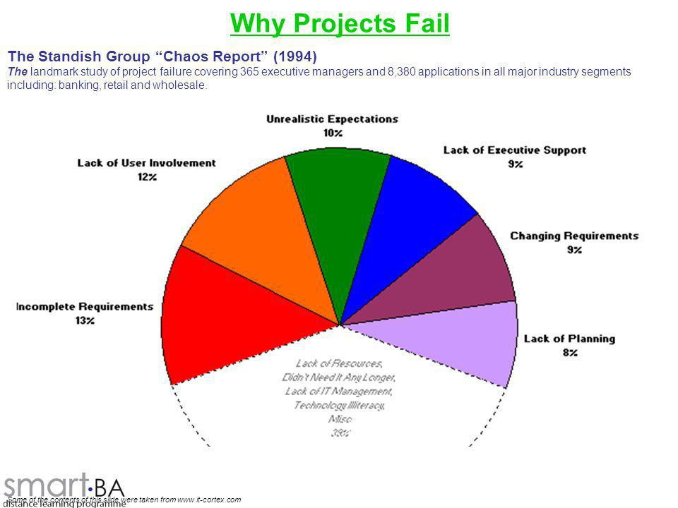 Why Projects Fail The Standish Group Chaos Report (1994)
