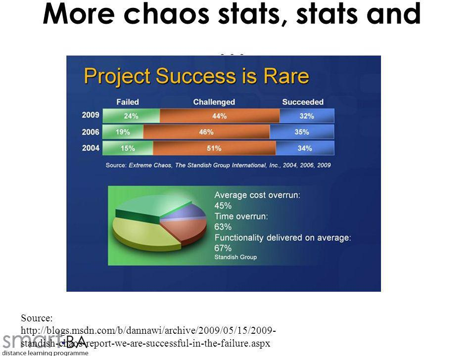 More chaos stats, stats and …