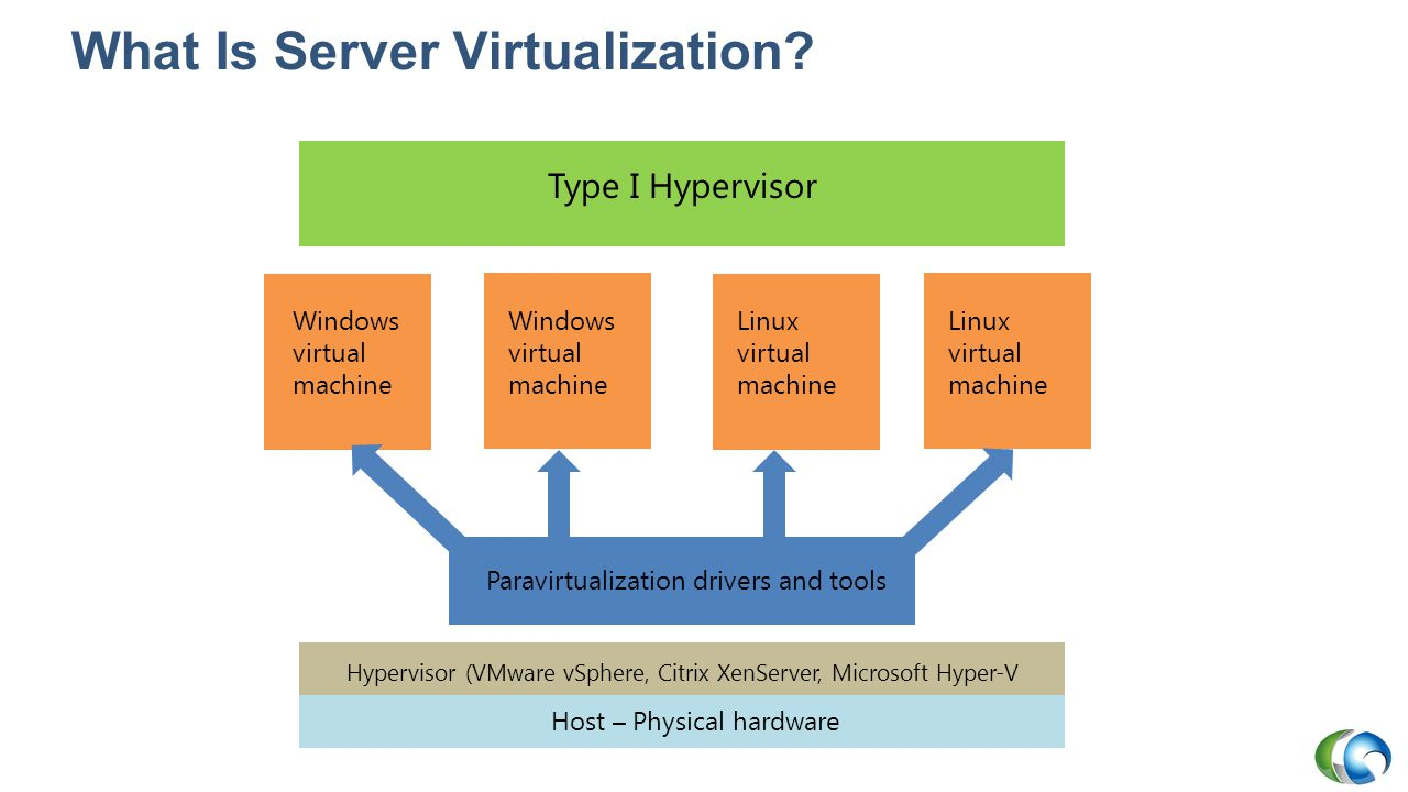 Containers vs. Virtual machines (vms): what's the difference.