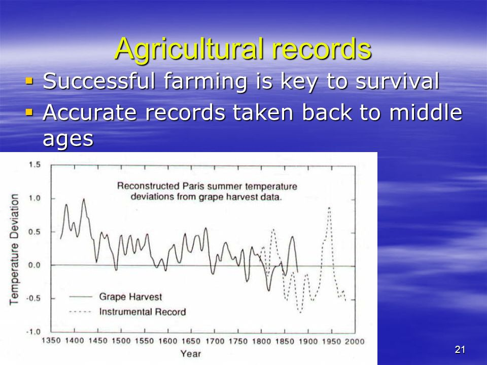 Agricultural records Successful farming is key to survival