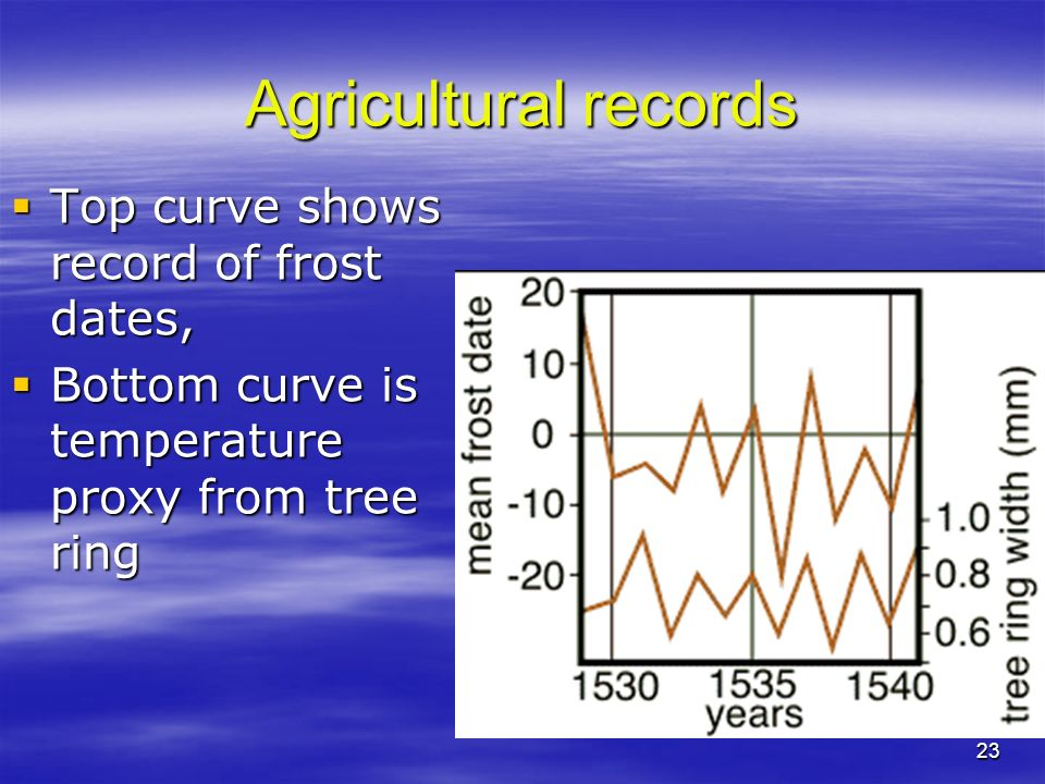 Agricultural records Top curve shows record of frost dates,