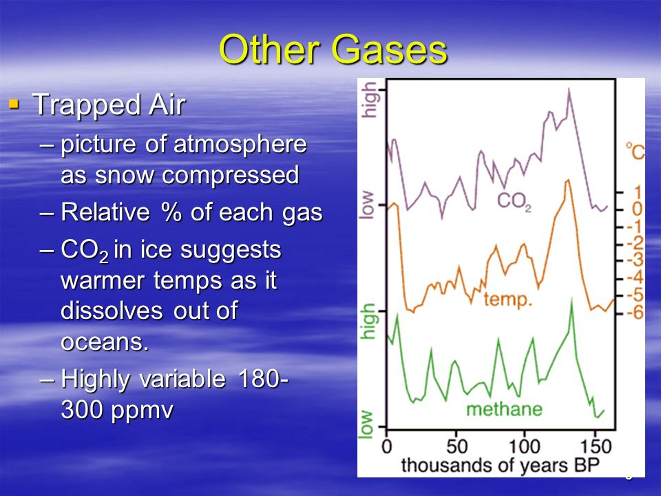 Other Gases Trapped Air picture of atmosphere as snow compressed