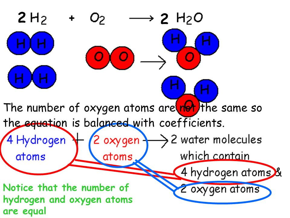 2 2. The number of oxygen atoms are not the same so the equation is balanced with coefficients.