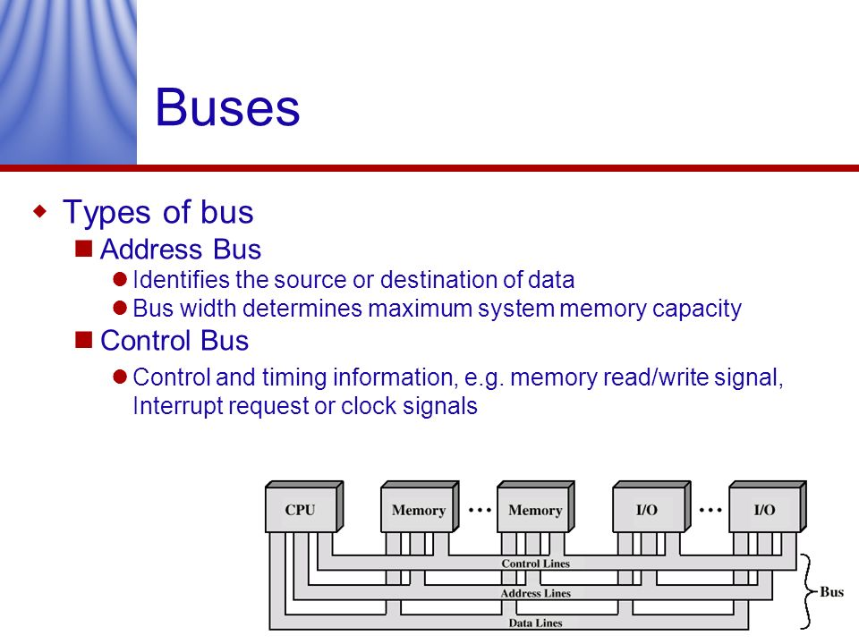 Buses Types of bus Address Bus Control Bus
