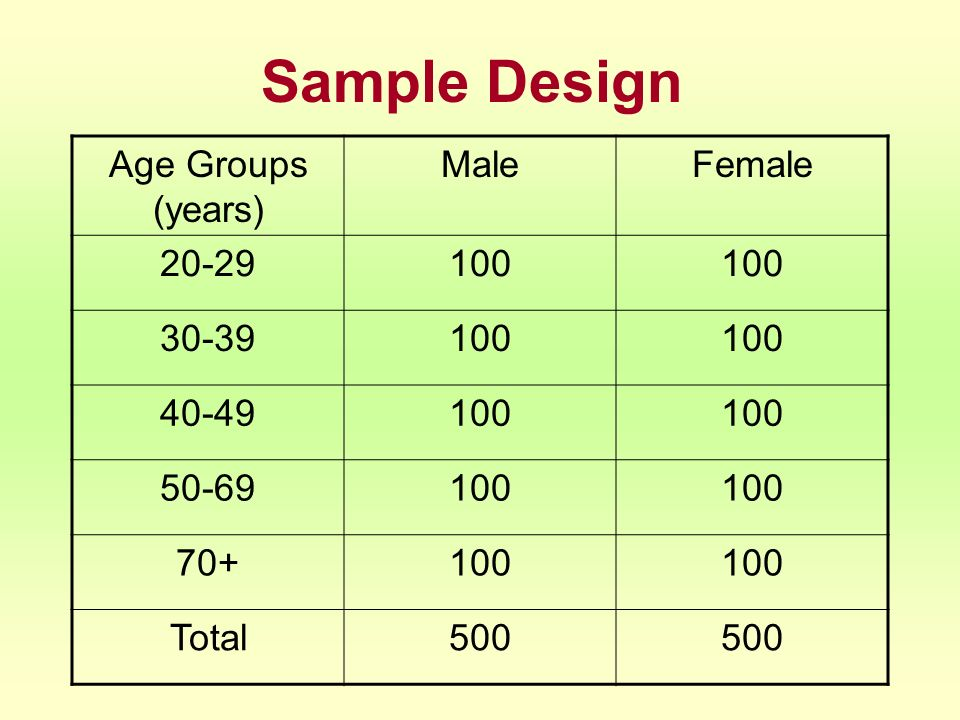 Sample Design Age Groups (years) Male Female 20-29 100 30-39 40-49
