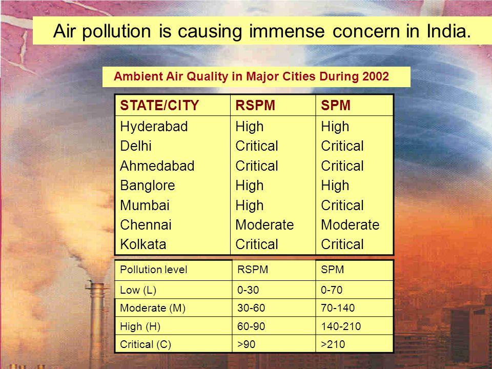 Air pollution is causing immense concern in India.