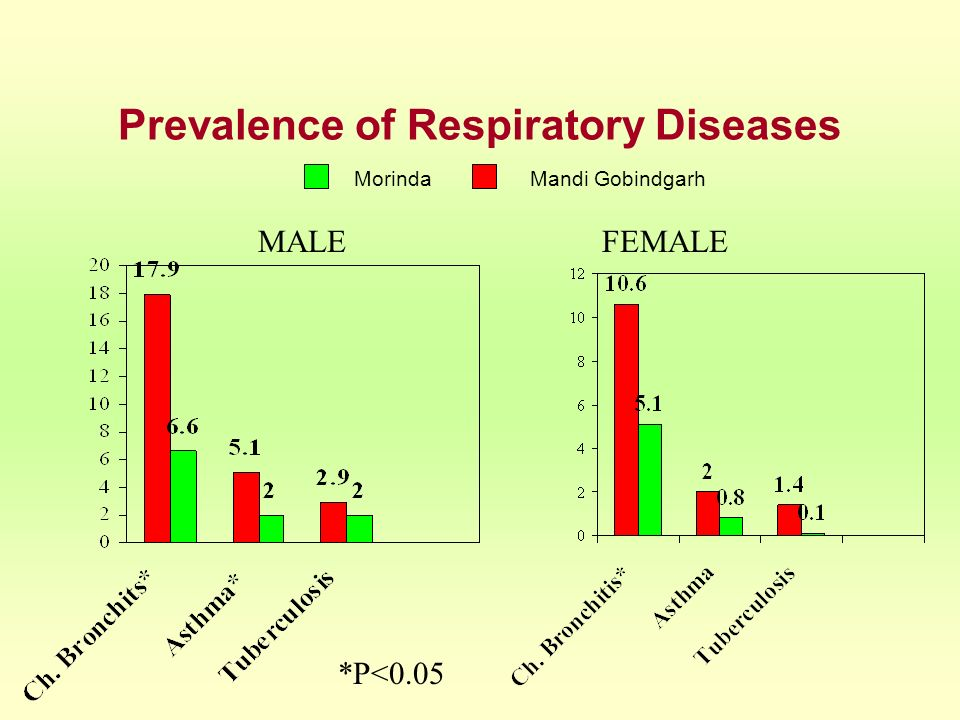 Prevalence of Respiratory Diseases