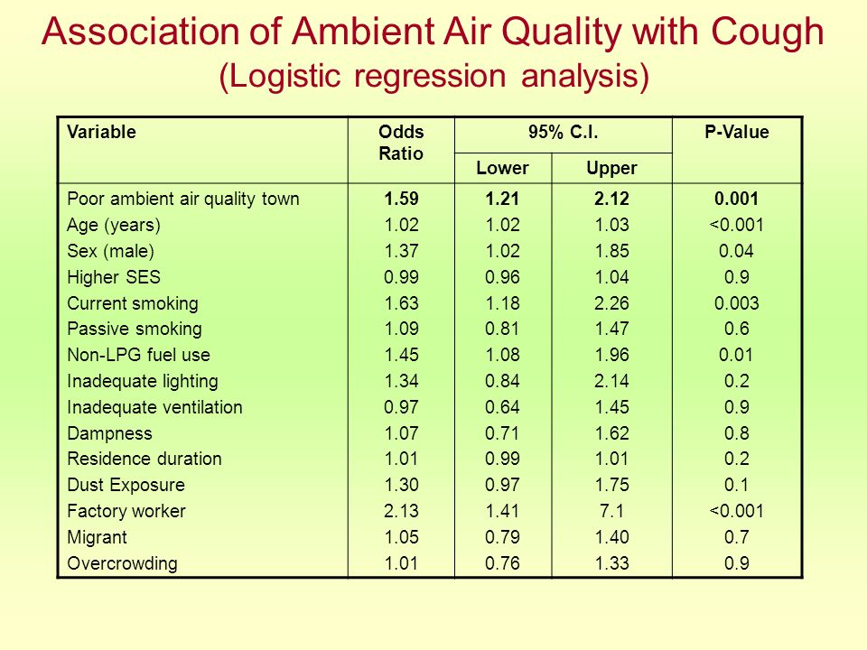 Association of Ambient Air Quality with Cough (Logistic regression analysis)