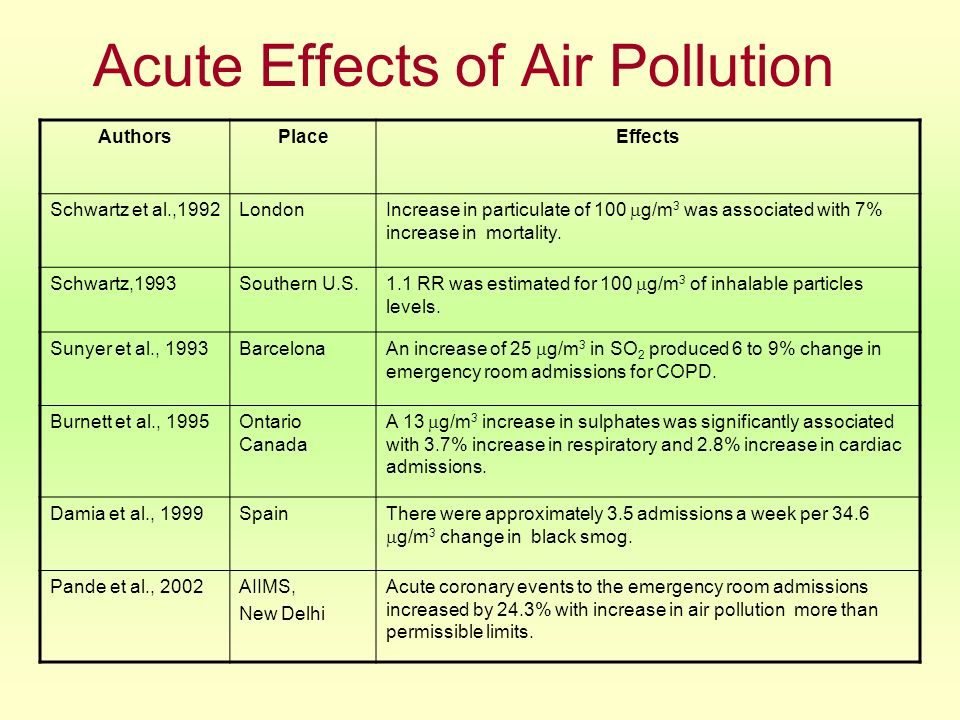Acute Effects of Air Pollution