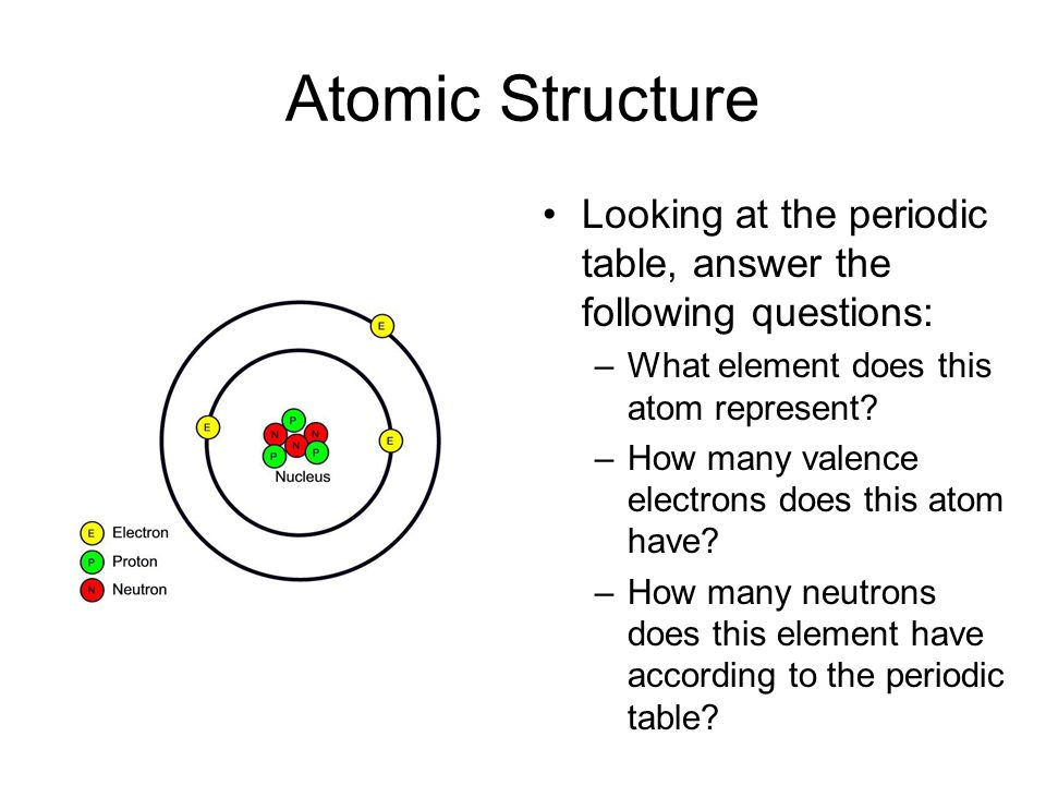 Atomic Structure Looking at the periodic table, answer the following questions: What element does this atom represent