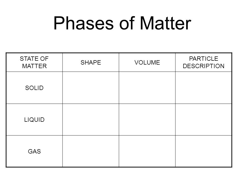 Phases of Matter STATE OF MATTER SHAPE VOLUME PARTICLE DESCRIPTION