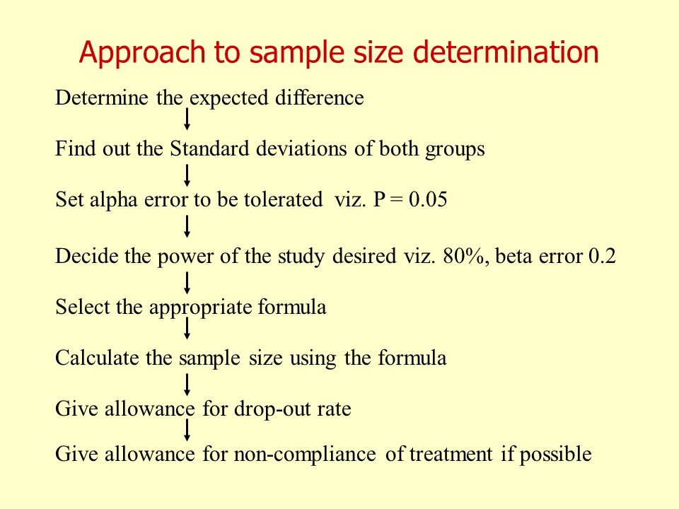 Approach to sample size determination