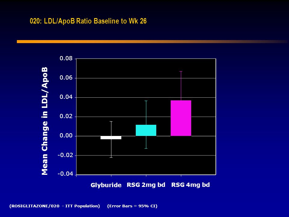 020: LDL/ApoB Ratio Baseline to Wk 26