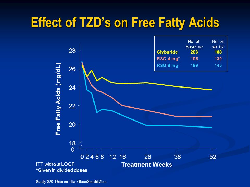 Effect of TZD's on Free Fatty Acids