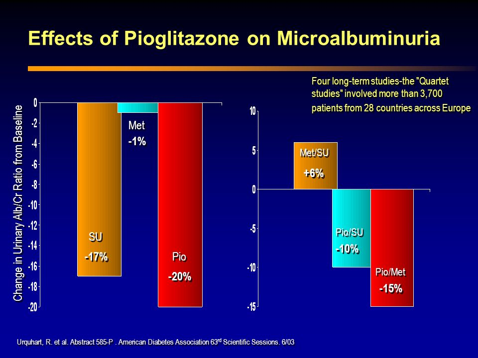 Effects of Pioglitazone on Microalbuminuria