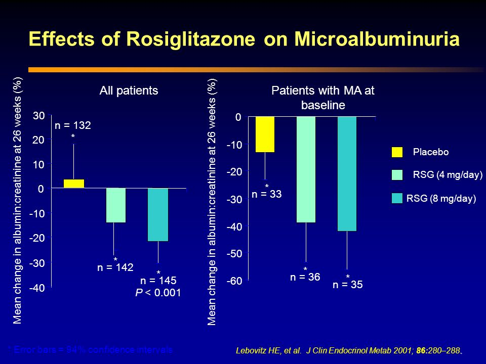 Effects of Rosiglitazone on Microalbuminuria