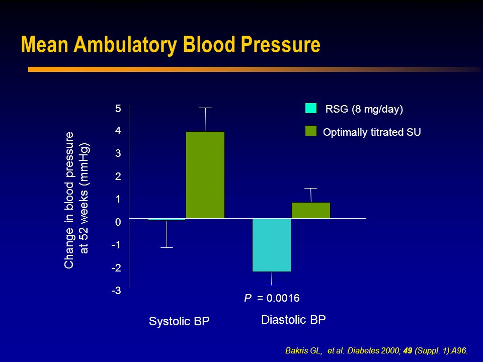 Mean Ambulatory Blood Pressure