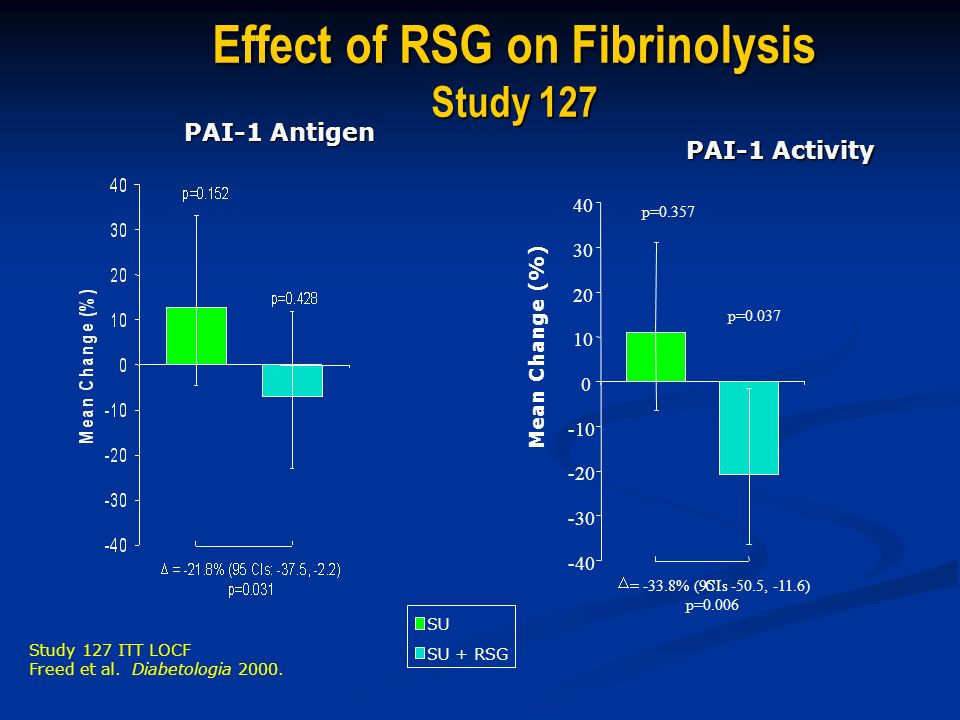 Effect of RSG on Fibrinolysis Study 127