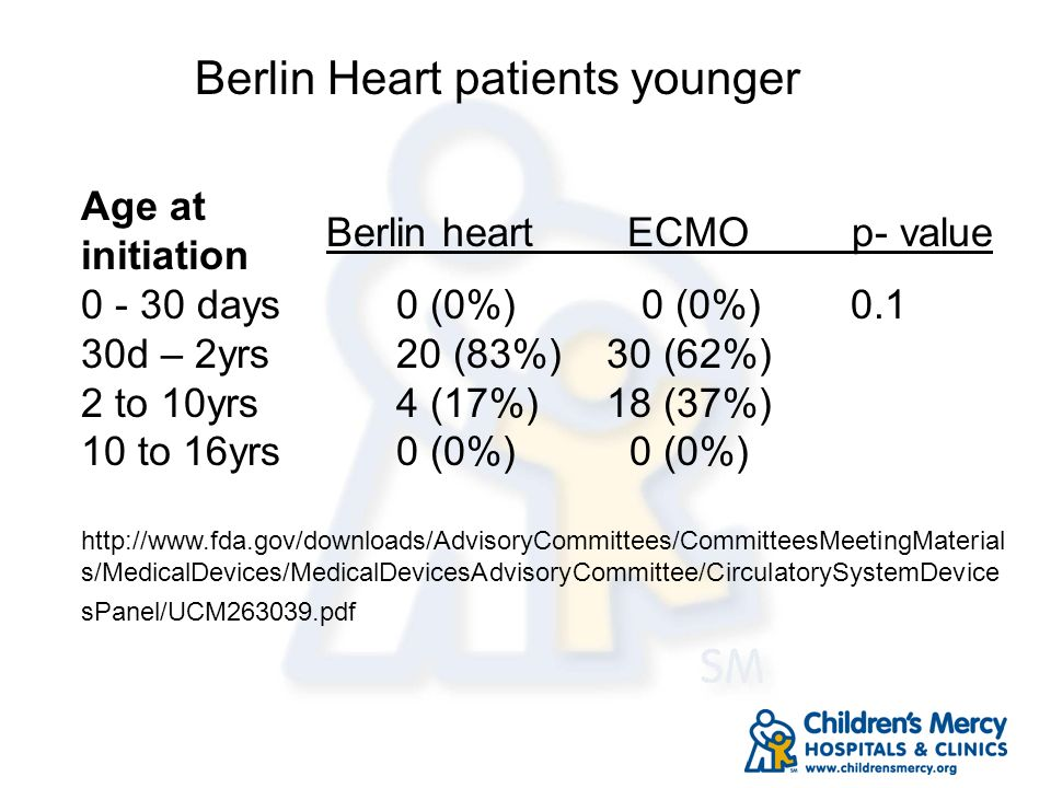 Berlin Heart patients younger