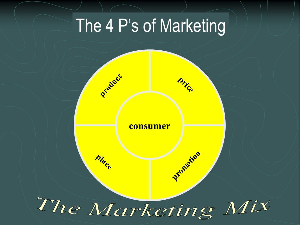 The 4 P's of Marketing consumer The Marketing Mix