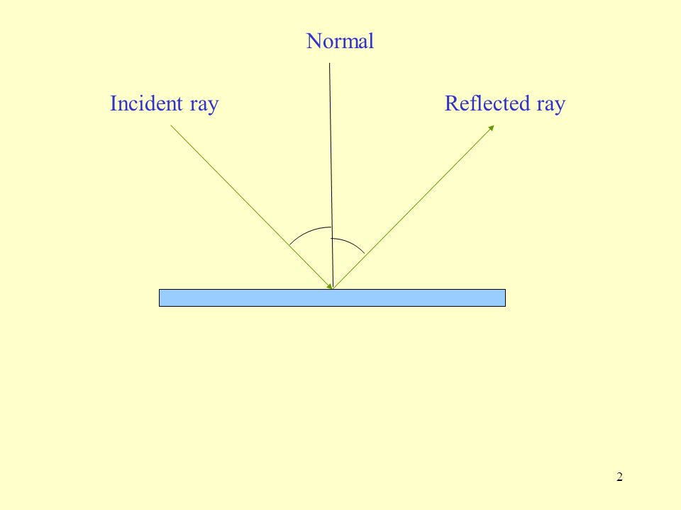 Normal Incident ray Reflected ray