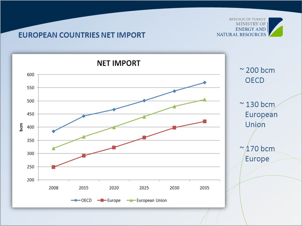 EUROPEAN COUNTRIES NET IMPORT