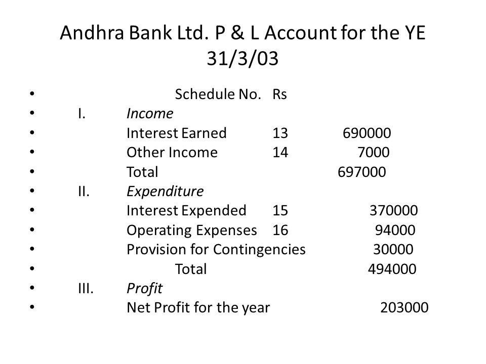 Andhra Bank Ltd. P & L Account for the YE 31/3/03