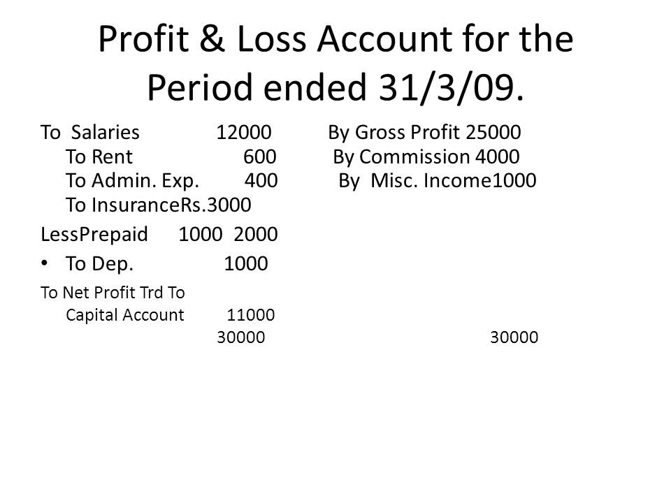 Profit & Loss Account for the Period ended 31/3/09.