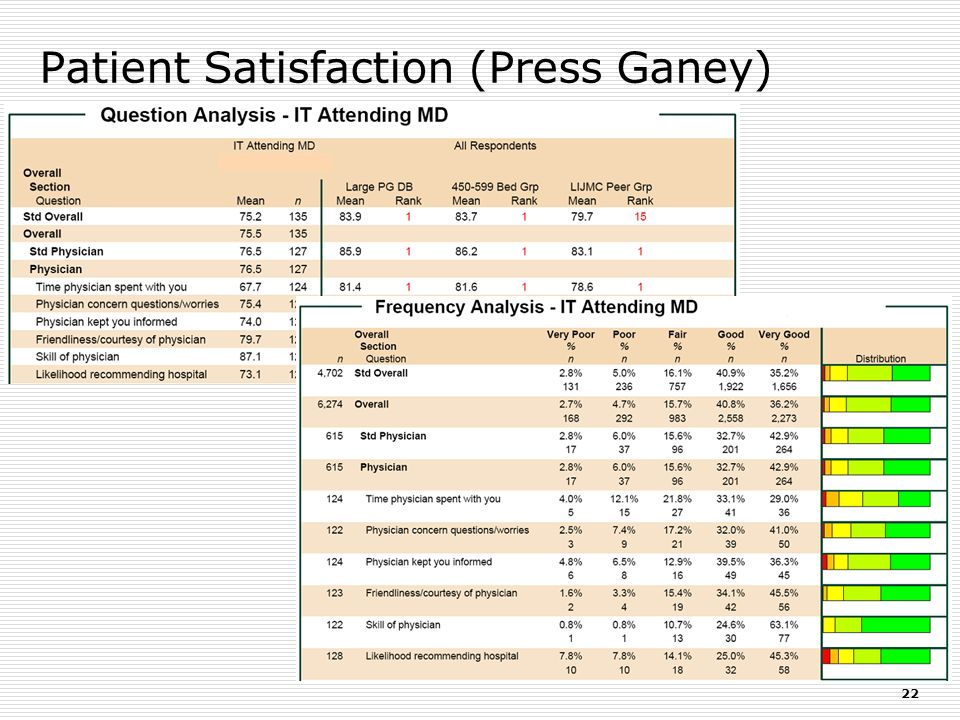 Patient Satisfaction (Press Ganey)
